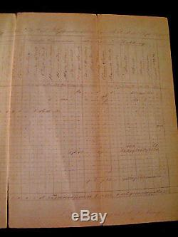 1864 CIVIL WAR CONFEDERATE MUSTER ROLL Soldiers ARTICLES Quartermaster ABSTRACT